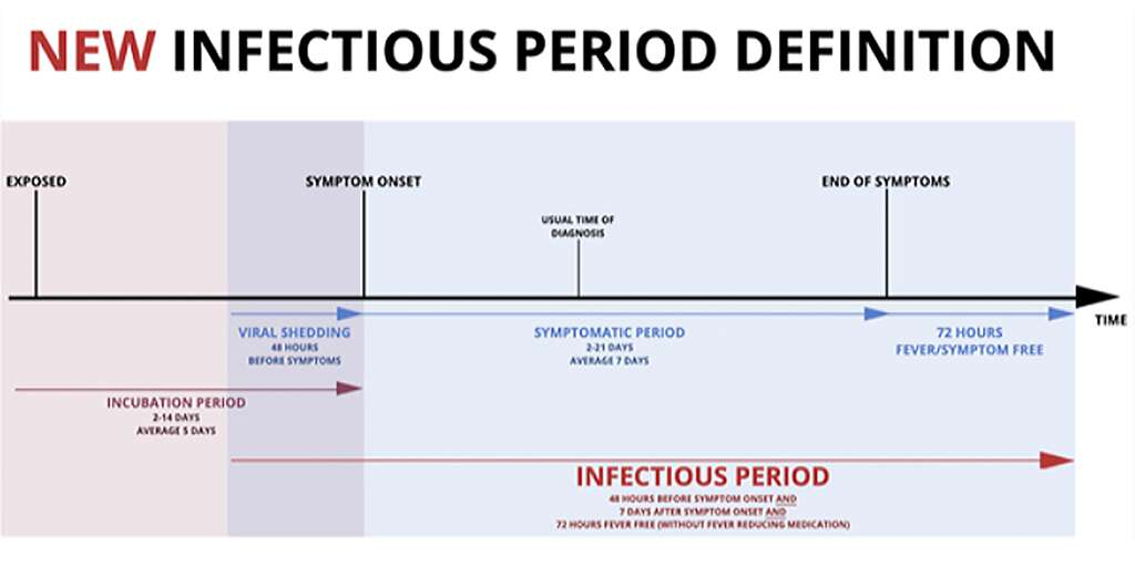 covid infectious period chart